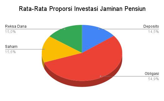 rikiasp.id Rata-Rata Proporsi Investasi Jaminan Pensiun